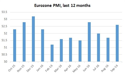 Eurozone PMI manufacturing last 12 months
