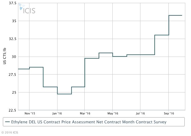 US Sep ethylene contracts increase on tight supply