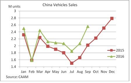 China Jan-Sept car sales chart 12 October 2016