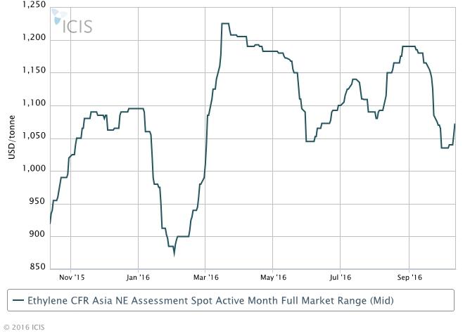 Northeast Asia ethylene prices rebound post-China holiday