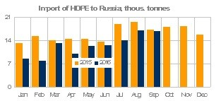 HDPE imports into Russia