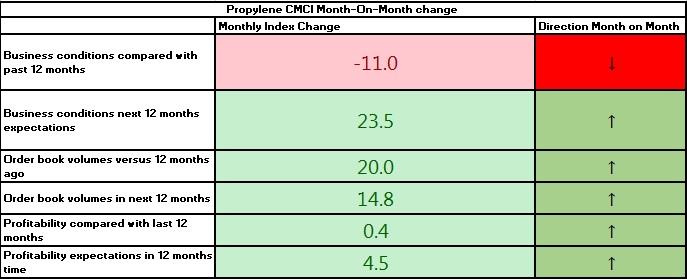 Propylene CMCI December table