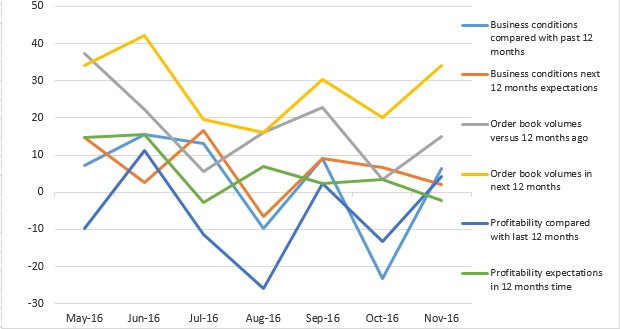 CMCI December propylene graph