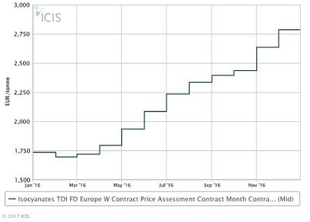 TDI prices in 2016