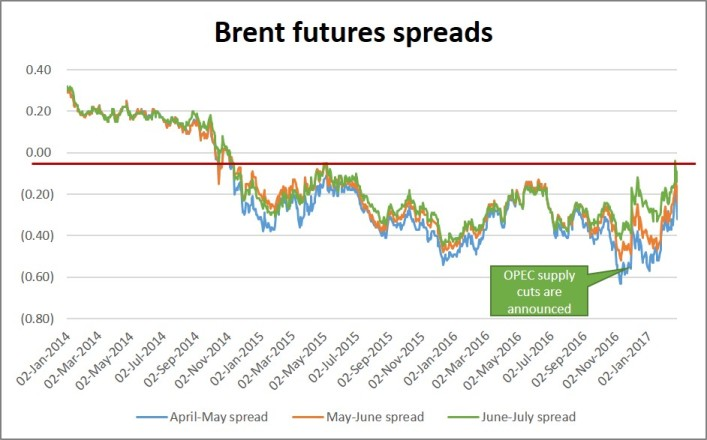 Futures calendar spread trading strategies