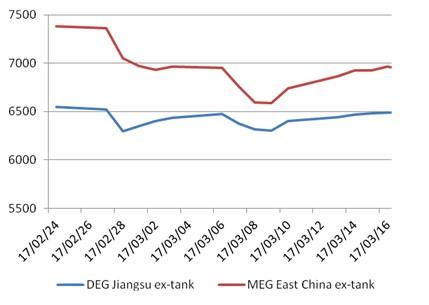 China DEG, MEG 20 March
