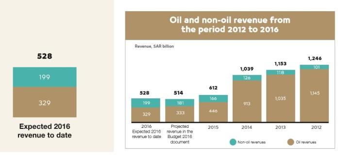 Saudi Arabia Oil Revenue 2012-2016