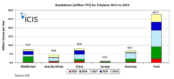 Global ethylene capacity changes