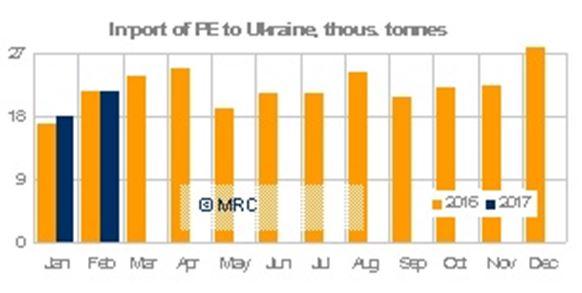 ukraine pe imports