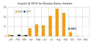 Russia Q1 2017 PVC imports MRC
