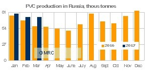Russia PVC production