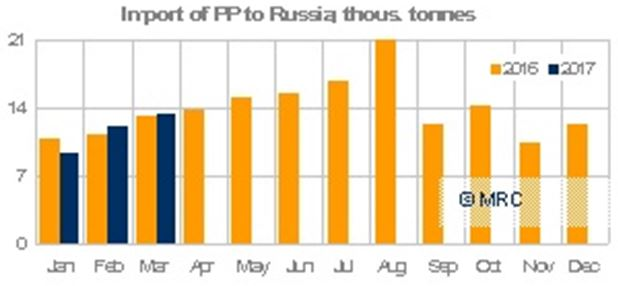 q1 2017 pp imports russia