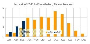 Kazakhstan April PE imports 2017