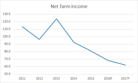 US farm income