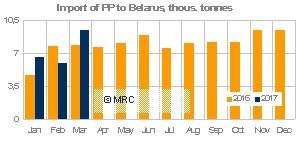 Q1 Belarus PP imports 2017