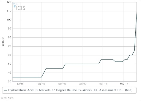 US hydrochloric acid prices jump higher on outages