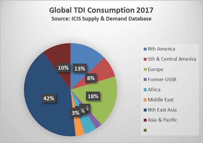 Global 2017 TDI consumption 9 June