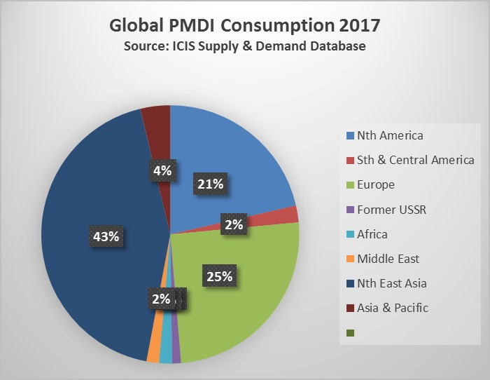 Global 2017 PMDI consumption 9 June