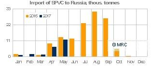 Russia Jan-May PVC import MRC