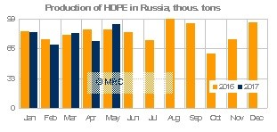 HDPE Russia production May 17
