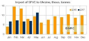 Ukraine SPVC imports, May 2017