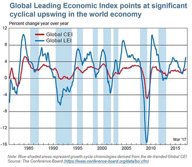 Global economic headwinds tailwinds swirl for chemicals outlook in the us most economic indicators such as consumer confidence the manufacturing purchasing managers index pmi ceo confidence non residential sciox Image collections