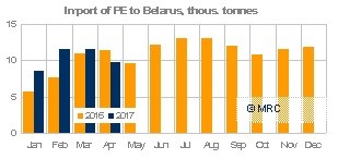 Belarus April 2017 PE imports MRC