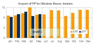 Ukraine April PP imports MRC