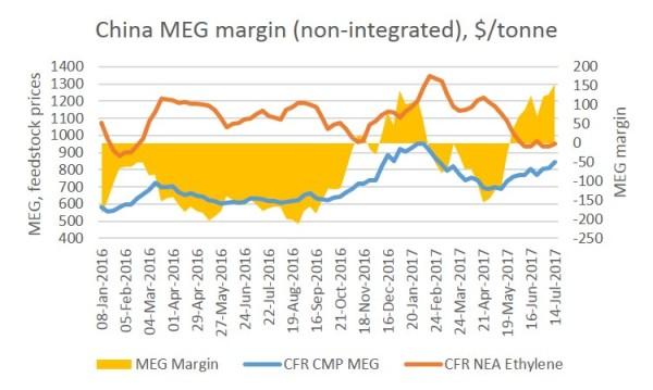China MEG margin July 2017