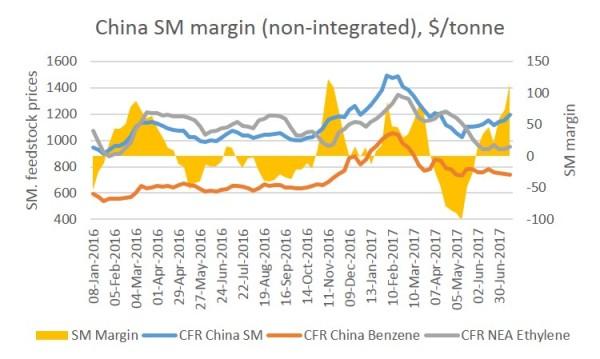 China SM margin July 2017