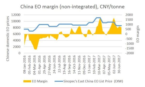 China EO margin July 2017