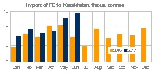 \PE imports to Kaz