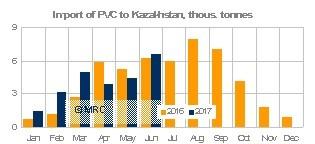 PVC imports into Kaz