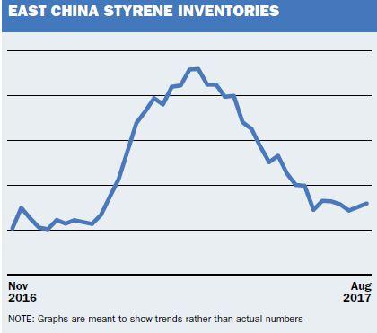 China styrene inventories