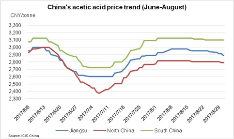 China acetic acid 6 September
