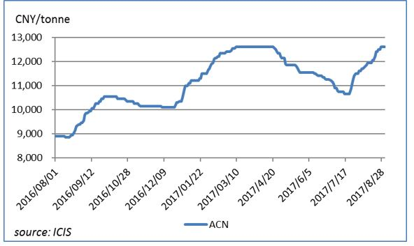 China ACN supply tightens