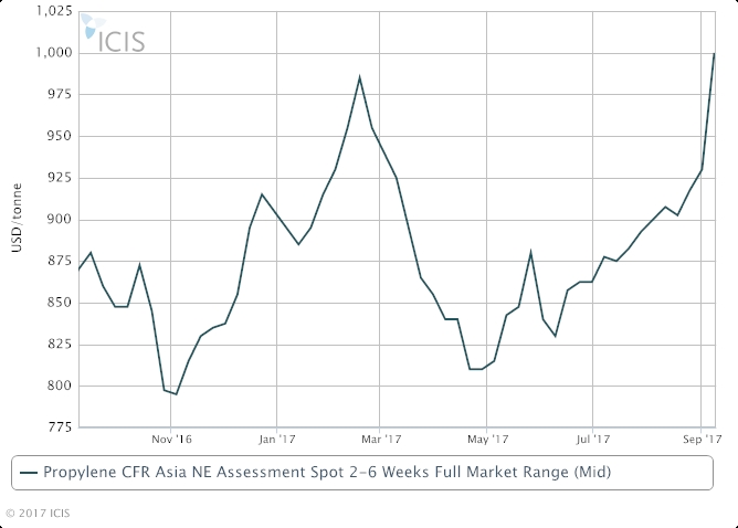 NE Asia C3 at 2017 high on strong downstream markets - ICIS