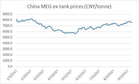 China MEG ex-tank prices 13 September