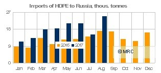 HDPE imports into Russia, Aug 17
