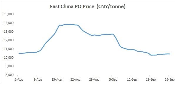 East China PO 27 September