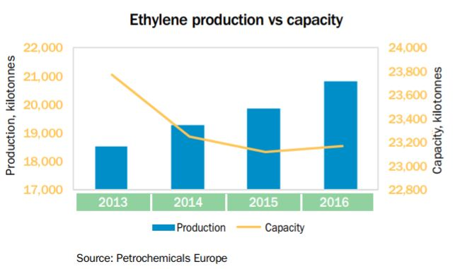 Europe C2 production vs capacity to 2016