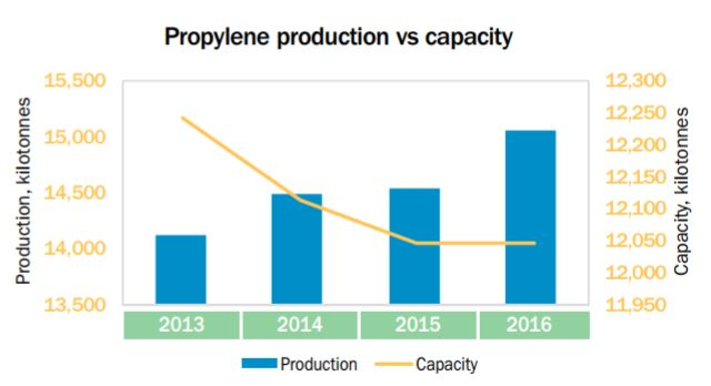 Europe C3 production vs capacity to 2016