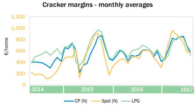 Europe cracker margins monthly averages