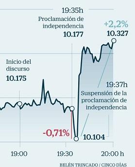 \Cinco Dias graph