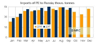 Imports of PE to Russia, Sept 17