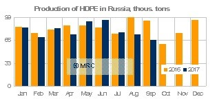 Production of HDPE in Russia, Sept 17