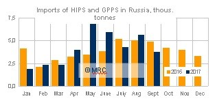 Imports of HIPS and GPPS in Russia Sept 17