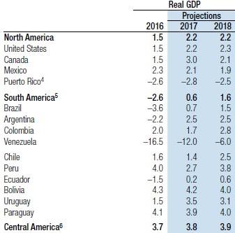 OUTLOOK 2018 Latin America PVC