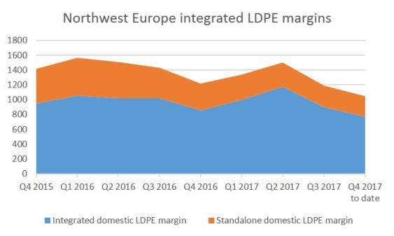 NWE LDPE margins quarterly1
