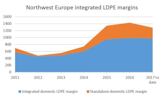 NWE LDPE margins annual1